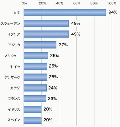 有給休暇調査 2010 | エクスペディア (Expedia Japan)