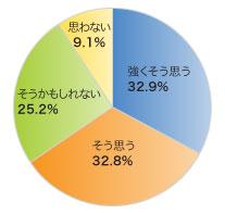 日本人は外国人と比べて働きすぎだと思いますか。(n=516)