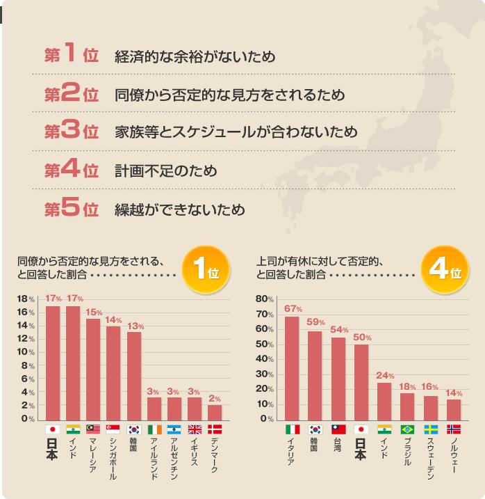有給休暇をすべて消化しない理由(日本)